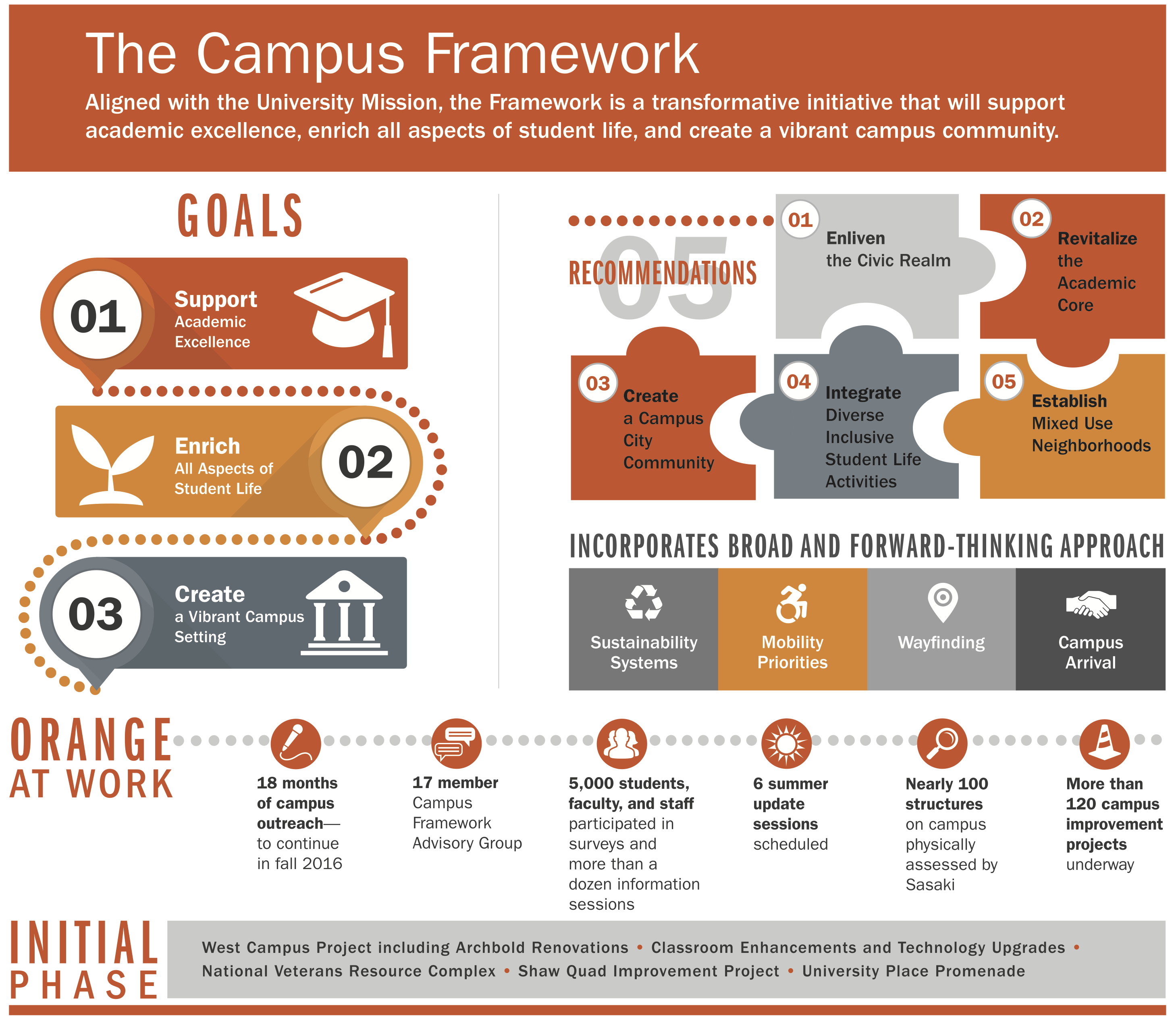 A square image integrates colors, shapes, lines, icons and text to share pertinent information about the Campus Framework Project in a compact and visually appealing way. The infographic is organized into five major sections and uses SU's signature dark Orange, a pale lighter orange and three shades of gray. Within a bold orange rectangle spanning the top of the image, it reads: The Campus Framework, Aligned with the University Mission, the Framework is a transformative initiative that will support academic excellence, enrich all aspects of student life and create a vibrant campus community. Three sections are situated under the headlining section. Goals are repeated from the headlining sentence to the left reading downward. To the right of these restated goals are five recommendations in the shape of puzzle pieces linked in succession: 1. Enliven the Civic Realm, 2. Revitalize the Academic Core, 3. Create a Campus City Community, 4. Integrate Diverse Inclusive Student Life Activities, and 5. Establish Mixed-Use Neighborhoods. An accessible version is available as a Word Document. A PDF is also available.