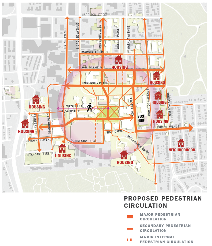 """This image depicts a map of the Syracuse University Campus titled """"Proposed Pedestrian Circulation."""" Bound at the top by Harrison Street and at the bottom by Oakwood Cemetery, leftmost is Henry Street and Thornden Park to the right. SU's Shaw Quadrangle is at the center of the image. Icons depicting housing and the University Neighborhood populate the boundaries of the image on all sides, including housing along Waverly Avenue, Ostrom Avenue, the neighborhood along Euclid Avenue, Mount Olympus and West Campus. A distinct point at the center of the Quad is connected to an arrow spanning the distance of one-quarter mile to scale, and is labeled '5 minutes, quarter mile.' Many pathways are highlighted in orange on this map, and are described by the key as a broad line signifying a path of major pedestrian circulation, a narrow line signifying a path of secondary circulation and a dotted line signifying major internal pedestrian circulation. Major pedestrian circulation occurs on the proposed Academic Promenade reaching from Henry Street, along the north side of the Dome, and stopping at the College Place Bus Hub, the University Place Promenade connecting across from Irving Avenue to Ostrom Avenue, and the proposed Waverly Avenue Promenade from Waverly Avenue to Ostrom Avenue. Major pedestrian circulation is also depicted from the Quad reaching north along University Avenue and from Waverly Avenue south to College Place until heading east along Euclid Avenue. Major internal pedestrian circulation through buildings is depicted between the University Place Promenade and the Waverly Avenue Promenade from the south entrance of the Schine Student Center heading northwest, from the south to the north of Bird Library, and from the south to the northeast of Watson Hall. Internal pedestrian circulation is also depicted through the proposed Dome and The Arch complex along what is now an open lane between the Carrier Dome and Archbold Gymnasium. Many other campus pathways and surr"""
